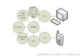 GPS 環境信息採集系統 板卡定制開發