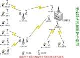 室外防水型無線數位微波無線視頻監控專用