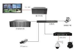 DMS网络数字矩阵