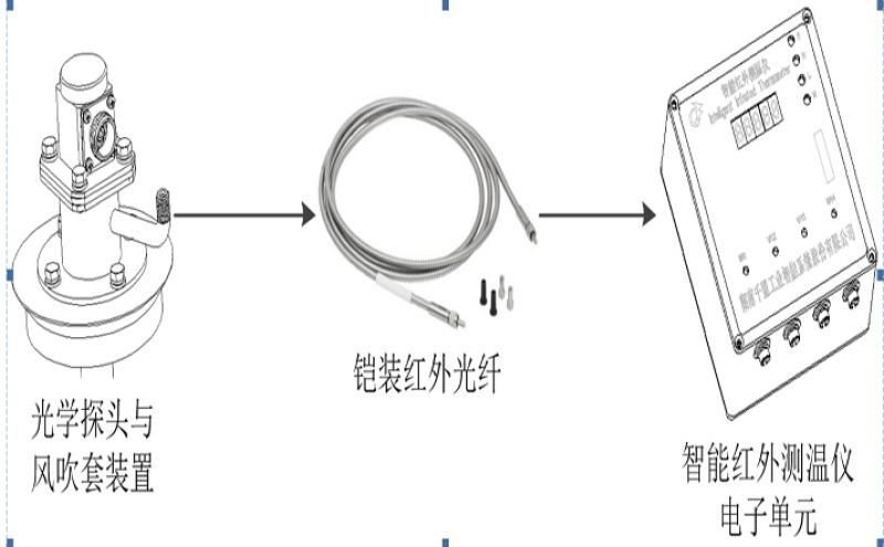 工业智能红外测温仪,千盟QM-IIR