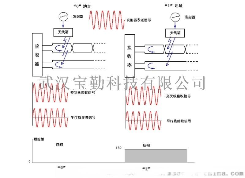 卸料小車定位採用編碼電纜定位方式