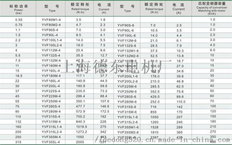 德東壽命長 YVF2-90L-6  1.1KW