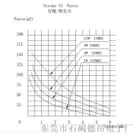 直流12V圆形推拉式电磁铁