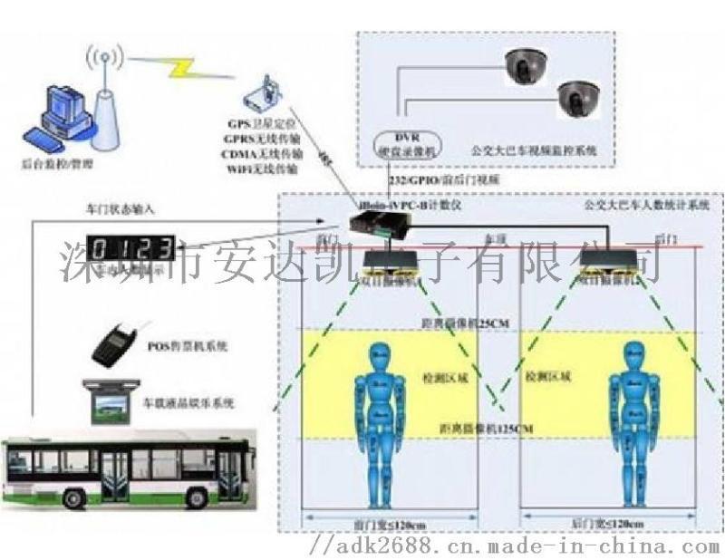 圖書館紅外計數器 視頻分析行走軌跡 廣場紅外計數器