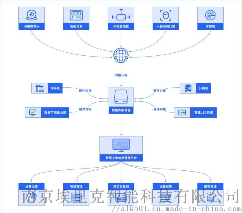 高淳建筑工地车辆未冲洗记录系统  对接智慧工地平台