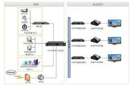 晟视讯iptv解决方案,局域网IPTV方案