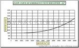 2130系列紧急放空人孔压力泄放流量曲线表