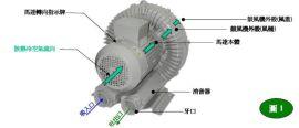 高压鼓风机(DG-600-26)