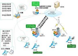 專業會員營銷管理系統