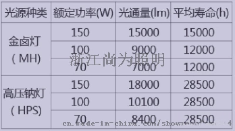 尚为SW7100全方位防眩泛光工作灯/sw7100