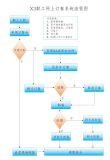 廣州於芯智慧職員網上訂餐系統  訂餐管理軟件