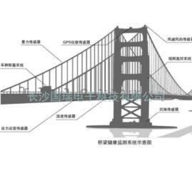 桥梁在线监测系统
