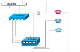 罗湖IP通信系统,网络语音电话免费试用调试