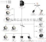 惠州餐饮点单系统, 平板点餐系统, 自助点餐软件