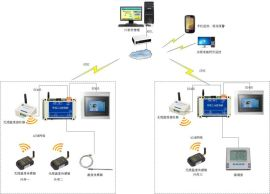 長沙聚控冷庫無線監控系統
