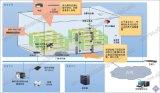 RFID仓库管理智能化管理系统