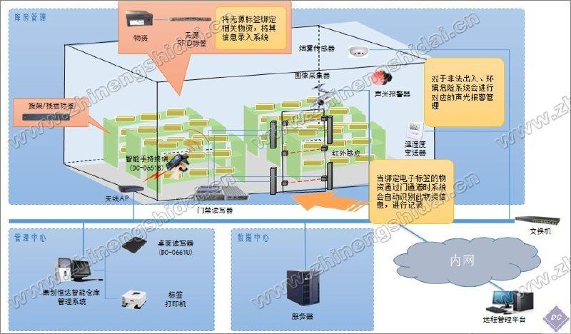RFID倉庫管理智慧化管理系統