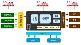 WMS仓储系统软件定制开发,WMS仓储管理软件,仓库管理软件
