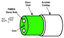 四川供应Nufern 掺铒光纤EDFC-980-HP(另有小包层掺铒光纤)