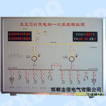 ZXMP模拟调度屏