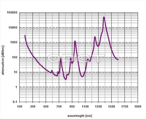 紫外光优化石英光纤