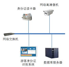 鼎创恒达RFID博物馆系统
