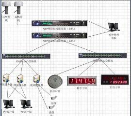 北京泰福特HJ210火车站GPS时钟同步系统技术方案