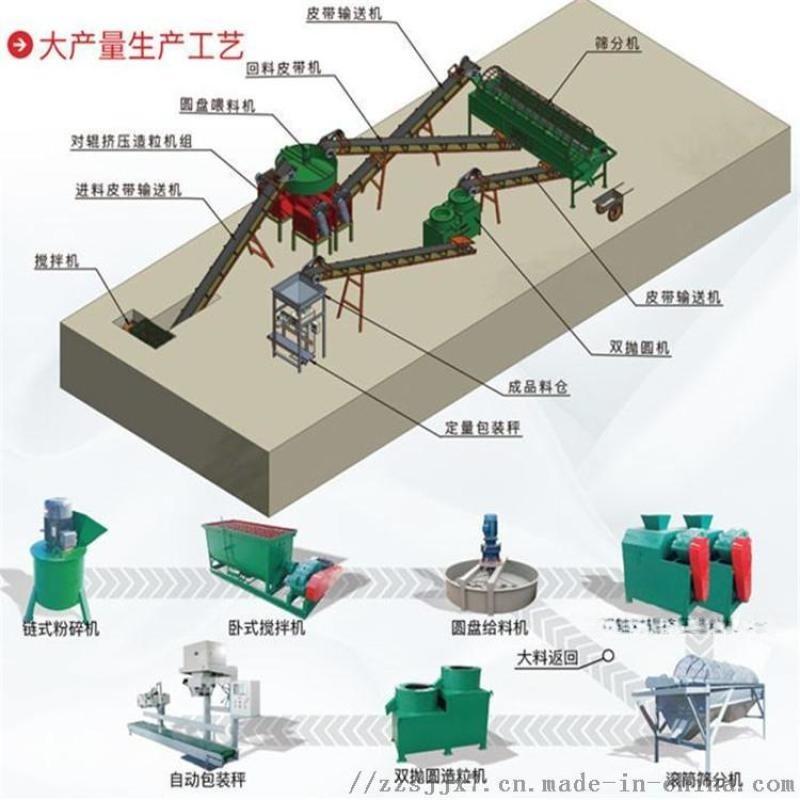 銨擠壓造粒機 轉鼓造粒機