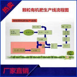 牛粪有机肥生产线厂家供应,有机肥料加工设备多少钱