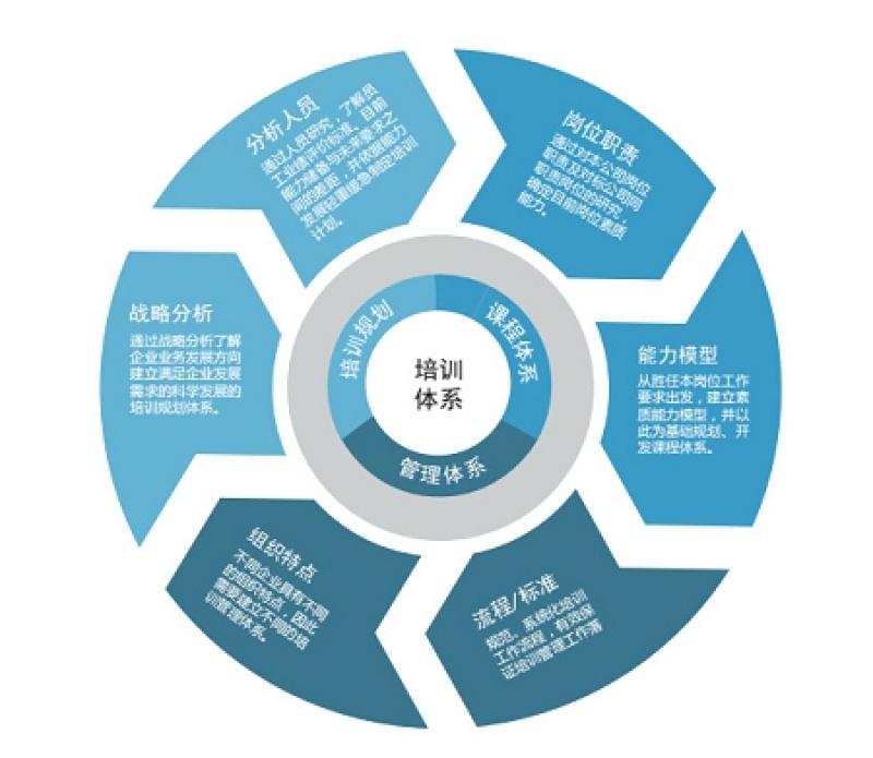 績效管理深受顧客喜愛的激勵體系,行業  的績效管理