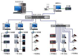 桂林创生门禁考勤消费一卡通系统