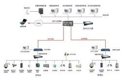 智能综合安防监控系统