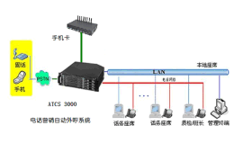 ATCS3000电话营销自动电话外呼系统