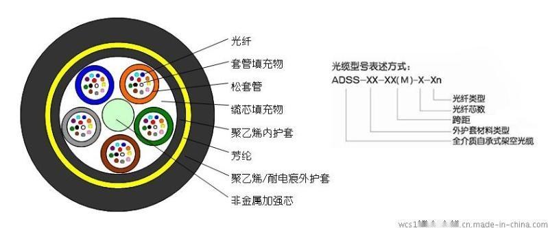 ADSS是什么_ADSS电力架空光缆_ADSS光缆有什么用