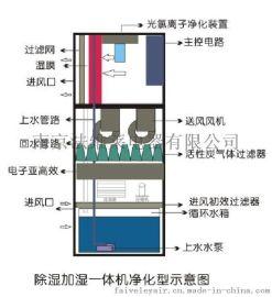 HF-15厂家供应无锡净化车间专用风冷恒温恒湿机