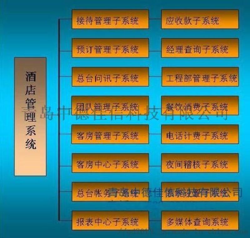 青岛酒店前台系统 ,青岛酒店预订系统