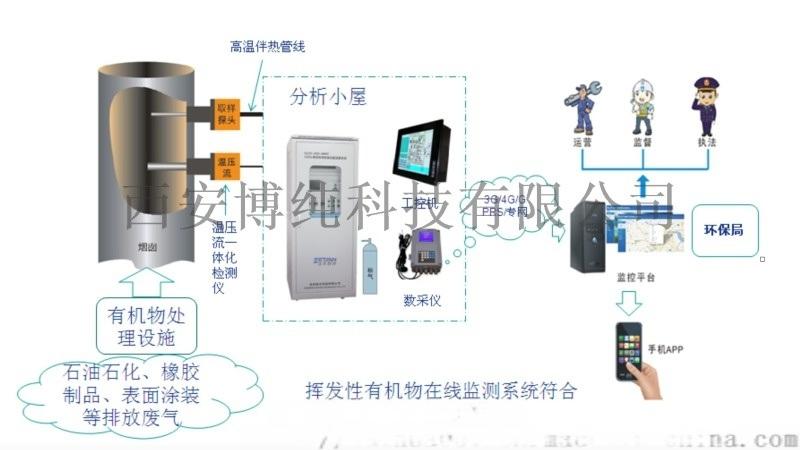 化工、制药厂、喷漆厂VOCs排放在线监测系统