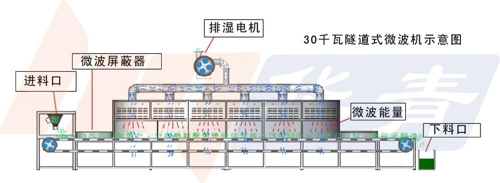 隧道式设备示意图