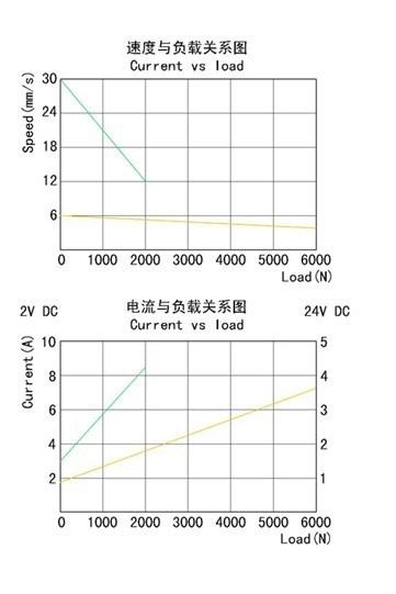 YNT-01速度与负载关系图