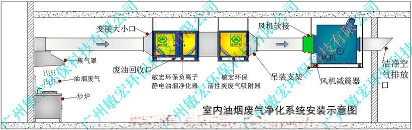 颗粒活性炭吸附箱安装
