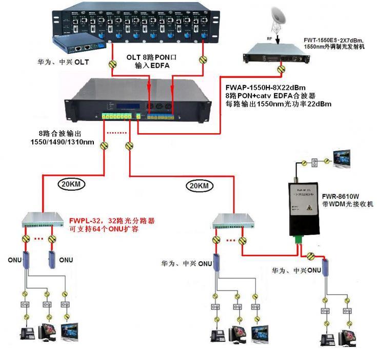 光纤放大合波器8路输出124765