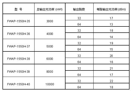 SNMP管理型 32/64PON+CATV 合波器 PON +CATV FTTH/FTTP 光纤放大器 EDFA 2U/3U16560602