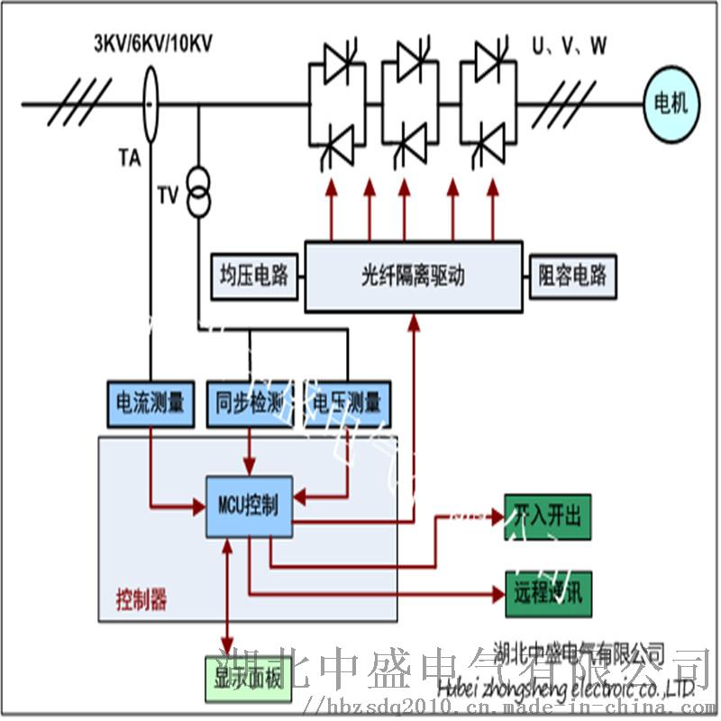 10KV335KW交流异步电机软起动高压柜厂家直供157075705