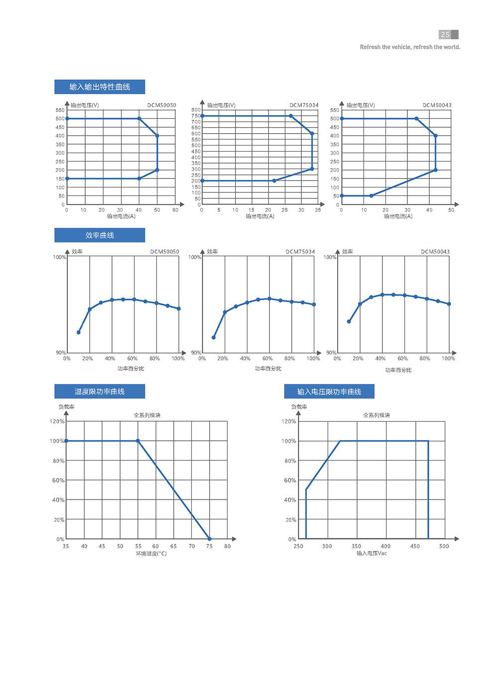 EN+驿普乐氏 电动汽车充电桩 20KW充电模块 电源模块 功率模块114419635