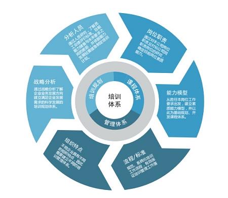 绩效管理深受顾客喜爱的激励体系,行业  的绩效管理786163195