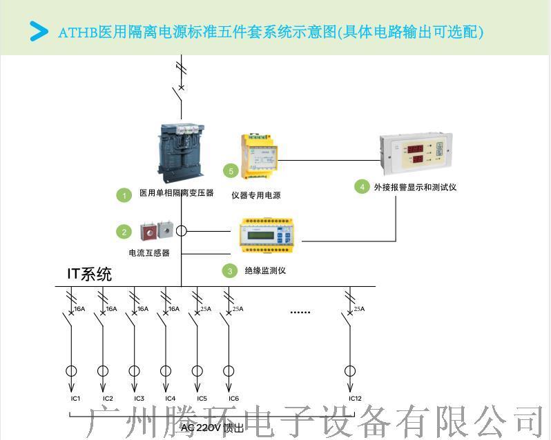 腾环6KW隔离电源配电柜含绝缘监测报 149385825