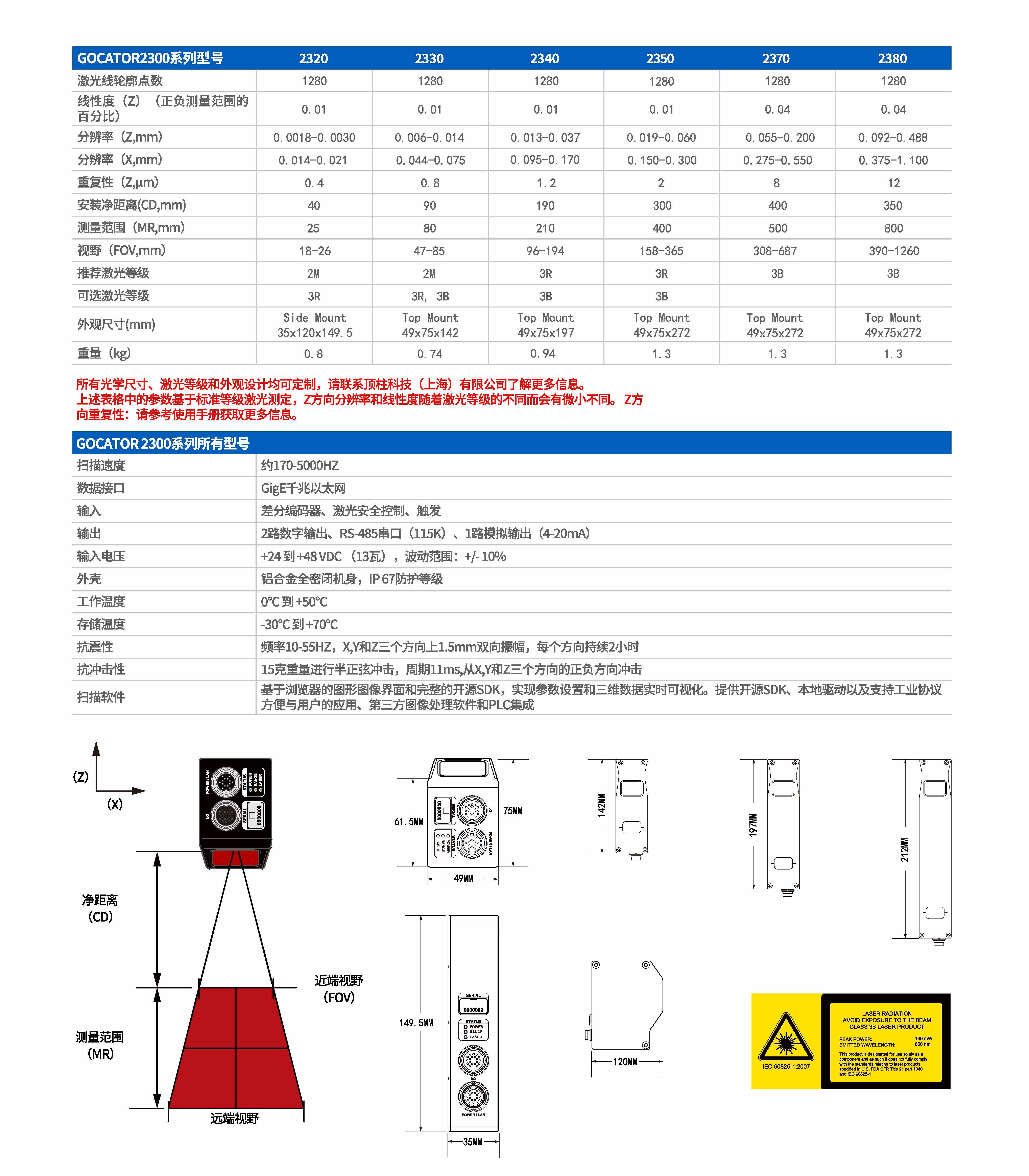 LMI Gocator 3D在线检测相机报价118679095