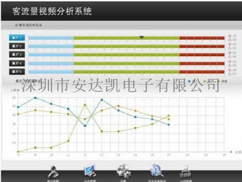 商场客流统计器 区域分析客流 客流统计器价格