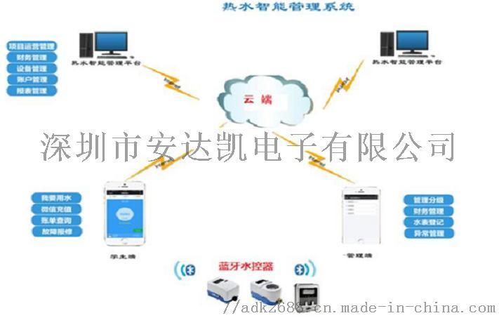 安徽水控器 不同卡类别不同费率 4G水控器