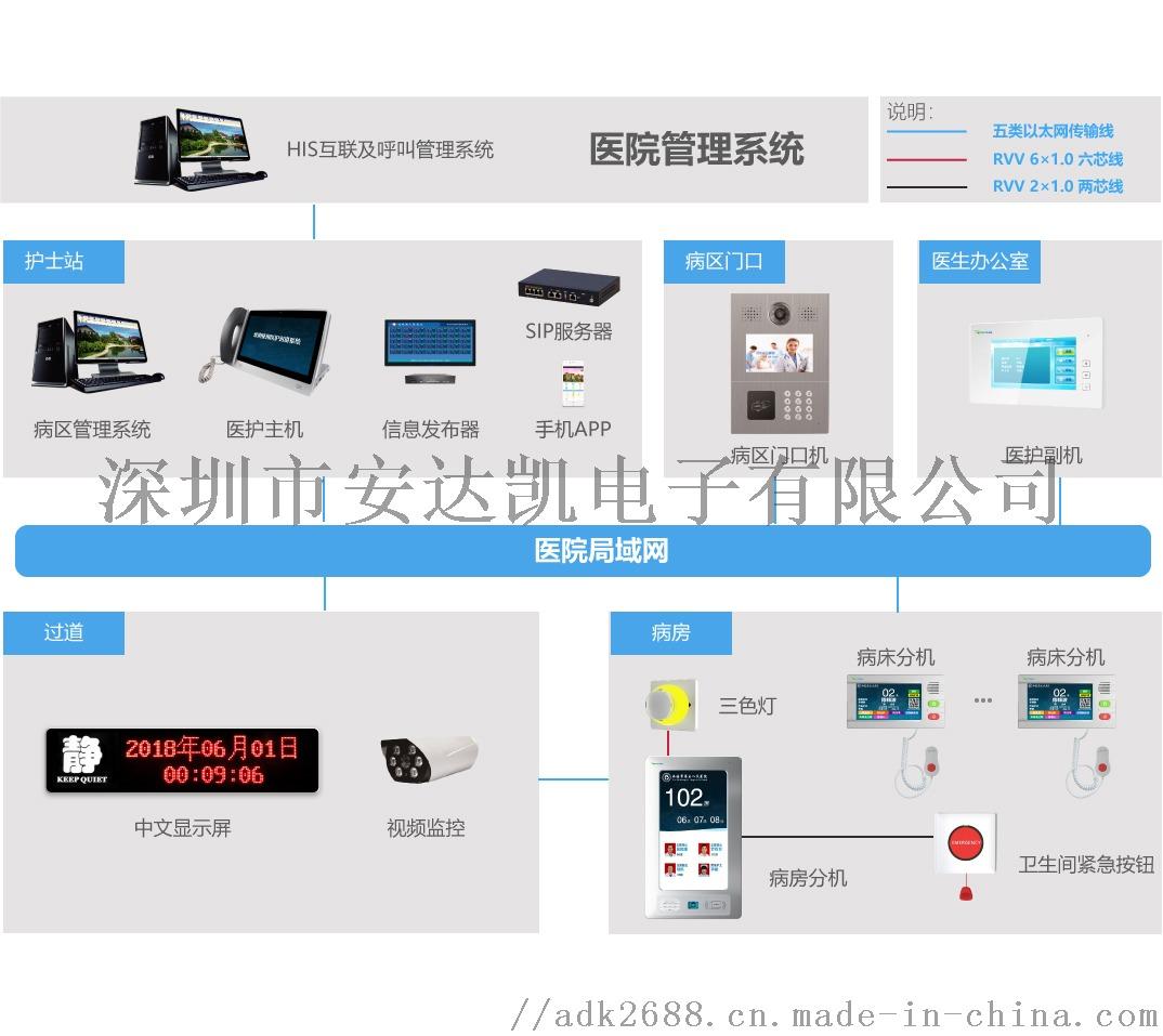数字医护系统上海 自动导入对接数据 上海代工